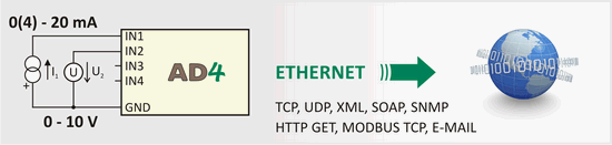 A/D converter to send measurements directly to the Web, e-mail, XML, MODBUS TCP, etc.
