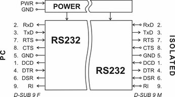 UC232 - block diagram