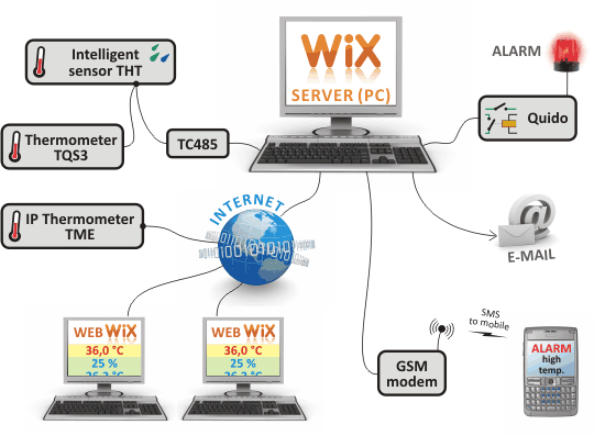 Example of system software WIX