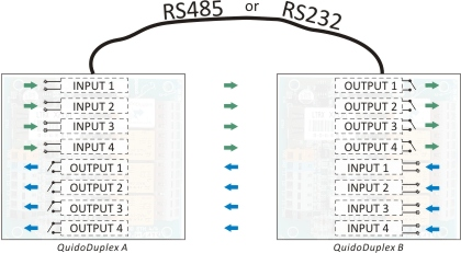 Example of the bi-directional remote I/O transmissionover RS485 or RS232 line.
