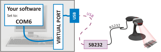 Virtual USB serial port RS232