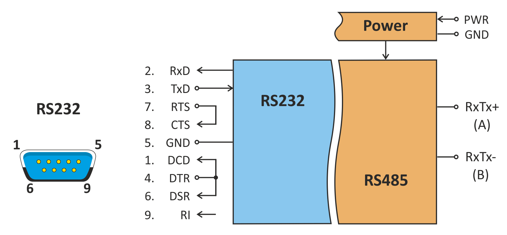 Block diagram of TC485
