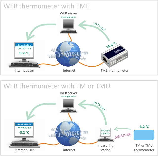Drawing of the principle of measured temperature inserting on the WEB pages in case of TM and TMU. As for TME the temperature is sent directly to the server without any need for help from the measuring station.