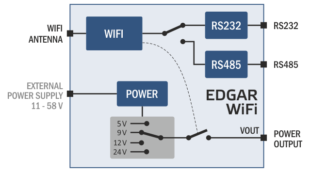 edgar wifi wifi to rs232 or rs485 converter
